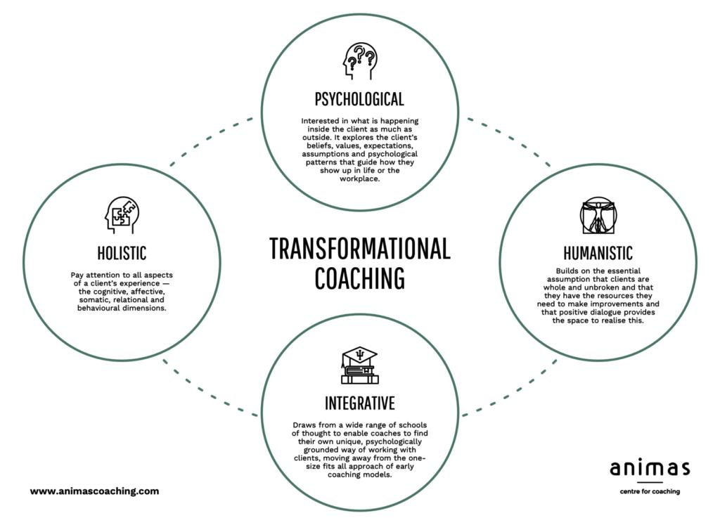 Transformational coaching model