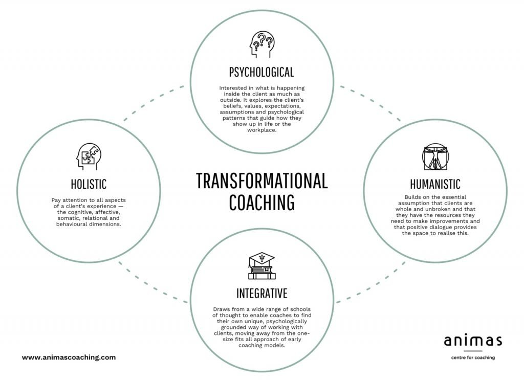 Transformational Coaching Model
